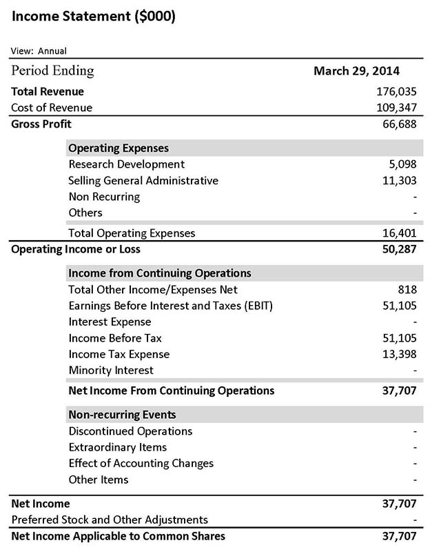income-statement-apple-explore